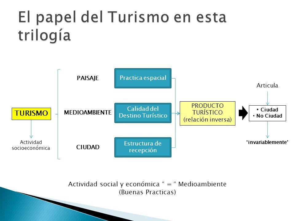 TURISMO Actividad socioeconómica PAISAJE MEDIOAMBIENTE CIUDAD Practica espacial Calidad del Destino Turístico Estructura de recepción PRODUCTO TURÍSTI