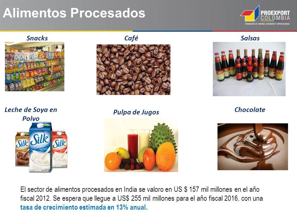 Alimentos Procesados SnacksSalsas Leche de Soya en Polvo Chocolate Café Pulpa de Jugos El sector de alimentos procesados en India se valoro en US $ 157 mil millones en el año fiscal 2012.