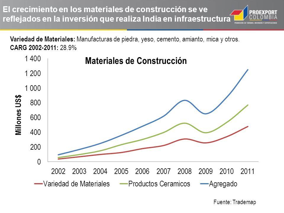 El crecimiento en los materiales de construcción se ve reflejados en la inversión que realiza India en infraestructura Fuente: Trademap Variedad de Materiales: Manufacturas de piedra, yeso, cemento, amianto, mica y otros.