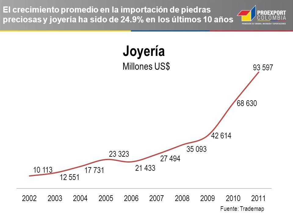 El crecimiento promedio en la importación de piedras preciosas y joyería ha sido de 24.9% en los últimos 10 años Fuente: Trademap