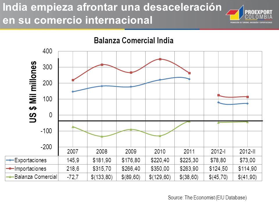 Source: The Economist (EIU Database) India empieza afrontar una desaceleración en su comercio internacional