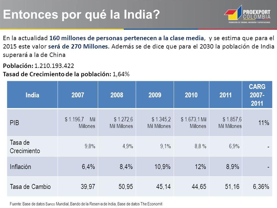 India20072008200920102011 CARG 2007- 2011 PIB $ 1.196,7 Mil Millones $ 1.272,6 Mil Millones $ 1.345,2 Mil Millones $ 1.673,1 Mil Millones $ 1.857,6 Mil Millones 11% Tasa de Crecimiento 9,8%4,9%9,1%8,8 %6,9% - Inflación6,4%8,4%10,9%12%8,9%- Tasa de Cambio39,9750,9545,1444,6551,166,36% Fuente: Base de datos Banco Mundial, Bando de la Reserva de India, Base de datos The Economit Entonces por qué la India.