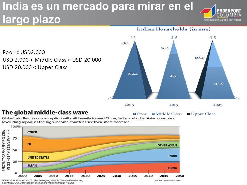 Poor < USD2.000 USD 2.000 < Middle Class < USD 20.000 USD 20.000 < Upper Class India es un mercado para mirar en el largo plazo