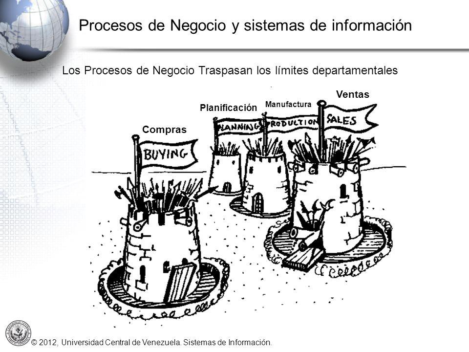 © 2012, Universidad Central de Venezuela. Sistemas de Información. Ventas Compras Planificación Manufactura Los Procesos de Negocio Traspasan los lími