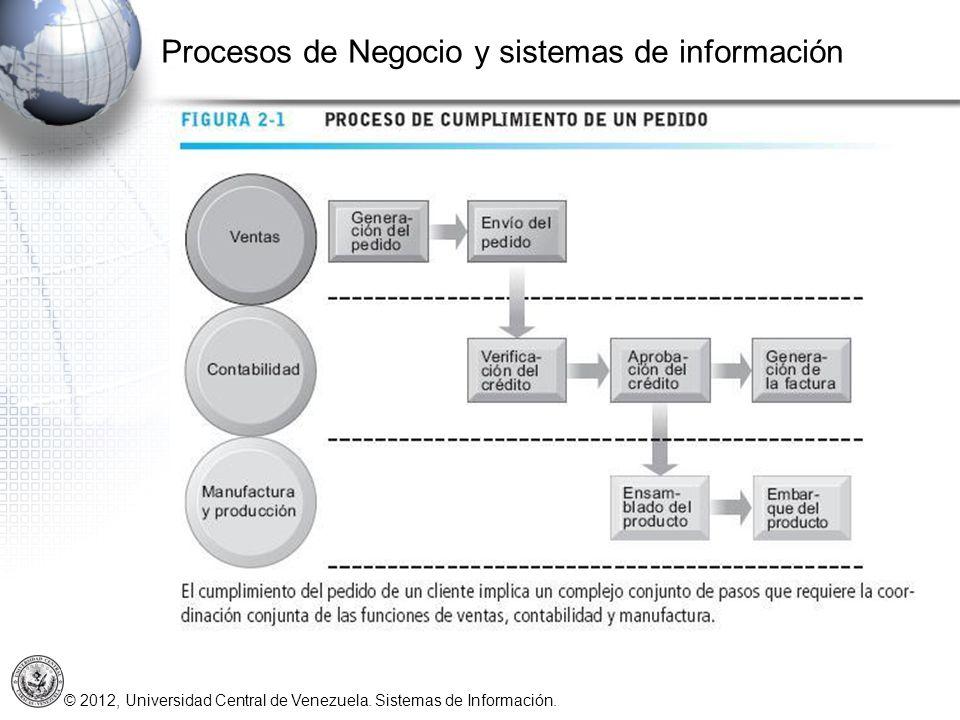 © 2012, Universidad Central de Venezuela. Sistemas de Información. Procesos de Negocio y sistemas de información