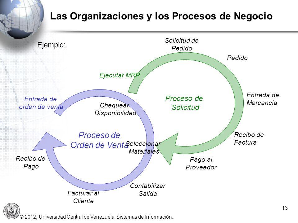 © 2012, Universidad Central de Venezuela. Sistemas de Información. 13 Proceso de Orden de Venta Entrada de orden de venta Chequear Disponibilidad Proc
