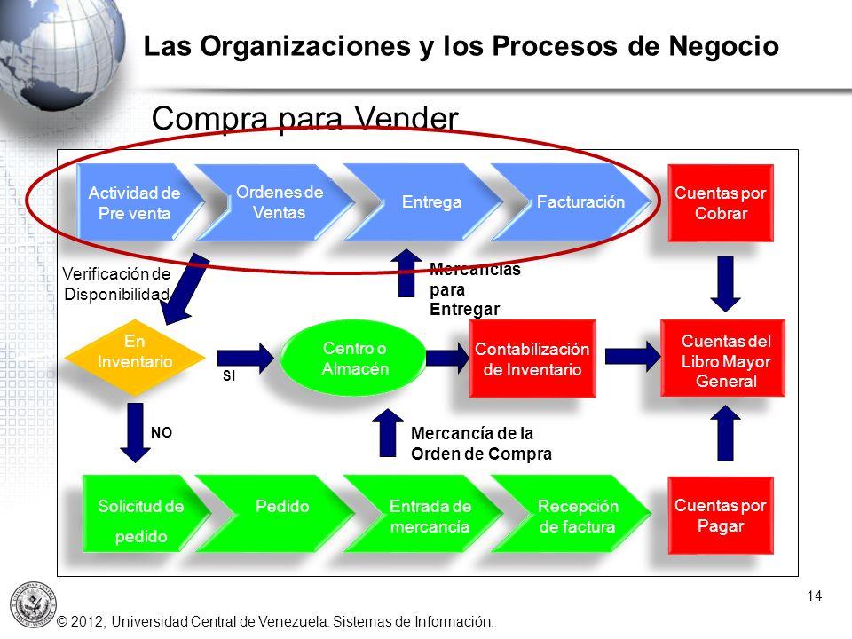 © 2012, Universidad Central de Venezuela. Sistemas de Información. 14 Las Organizaciones y los Procesos de Negocio Actividad de Pre venta Ordenes de V