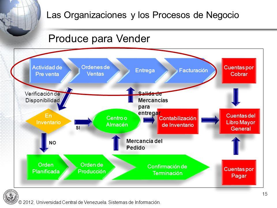 © 2012, Universidad Central de Venezuela. Sistemas de Información. 15 Las Organizaciones y los Procesos de Negocio Orden Planificada Orden de Producci