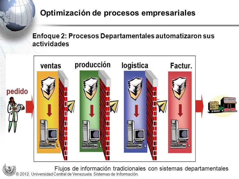 © 2012, Universidad Central de Venezuela. Sistemas de Información. Optimización de procesos empresariales Flujos de información tradicionales con sist
