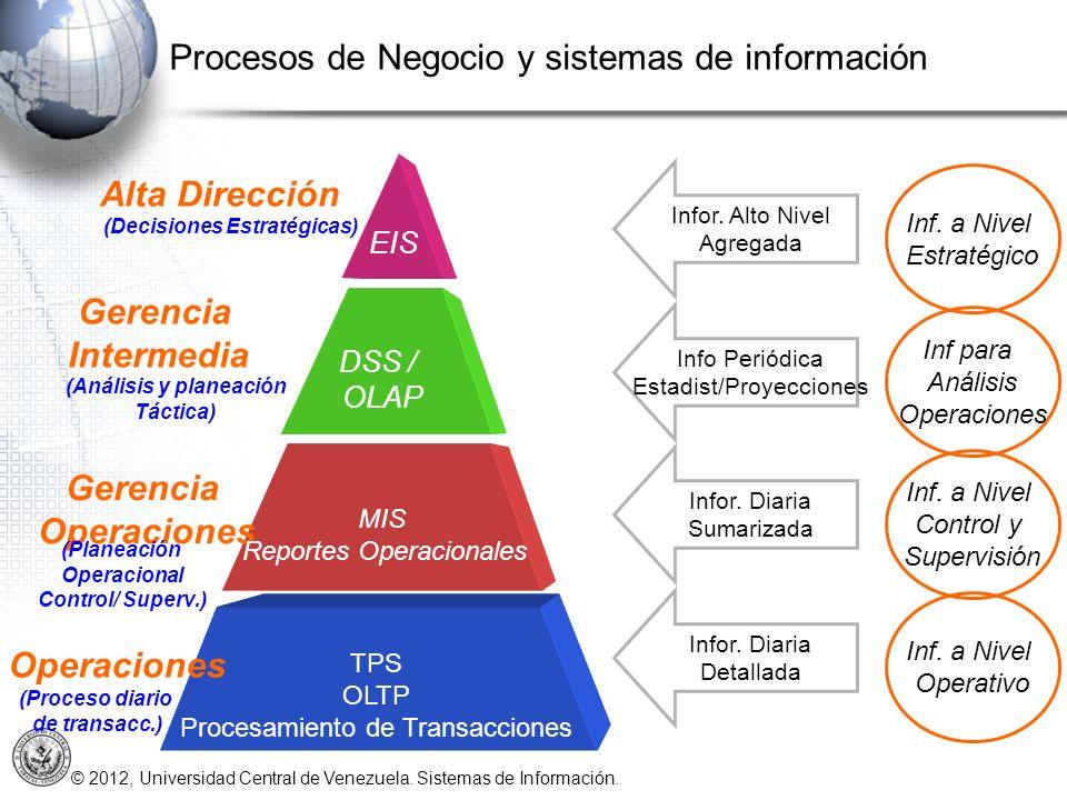 © 2012, Universidad Central de Venezuela. Sistemas de Información. Alta Dirección Gerencia Intermedia Gerencia Operaciones Inf. a Nivel Control y Supe