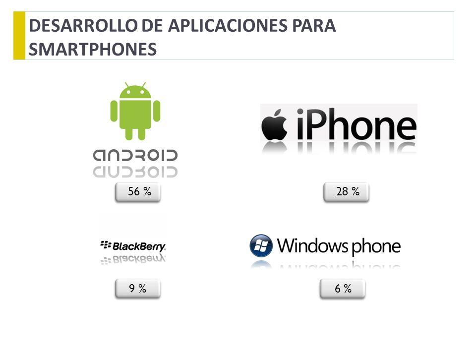 56 % 28 % DESARROLLO DE APLICACIONES PARA SMARTPHONES 9 % 6 %