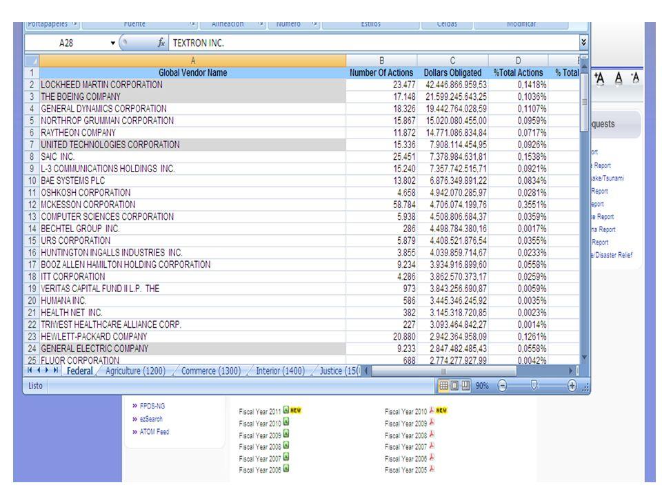 http://prod.nais.nasa.gov/pub/fedproc/home.html http://prod.nais.nasa.gov/pub/fedproc/home.html Federal Acquisition Jumpstation - se encuentra un índice de sitios relacionados, de cada organismo federal, así como el vínculo a una página general de compras públicas.