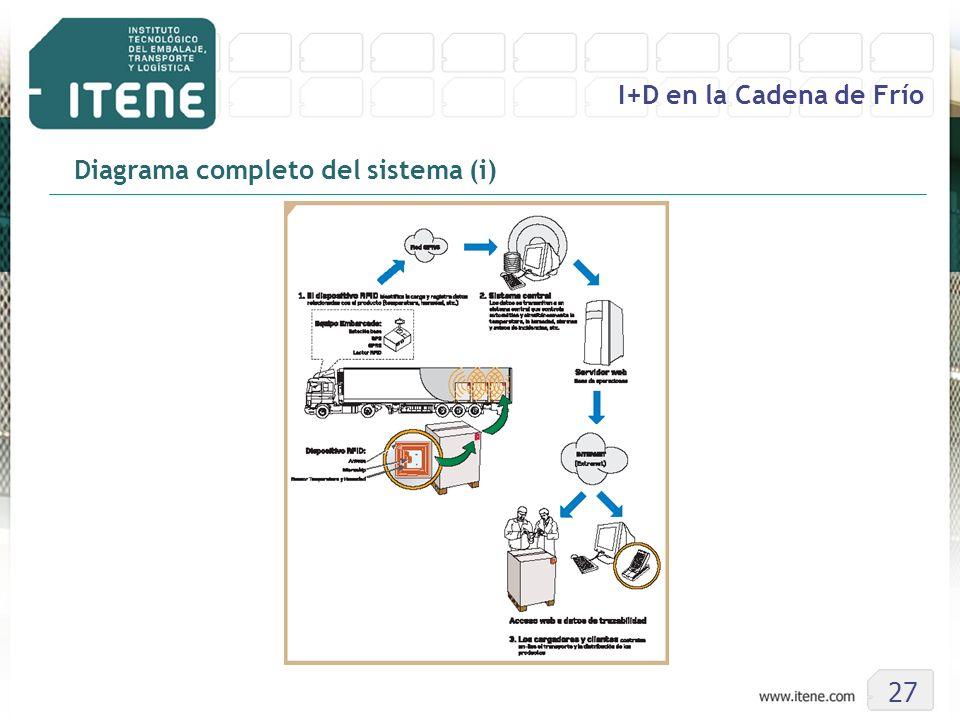 27 I+D en la Cadena de Frío Diagrama completo del sistema (i)