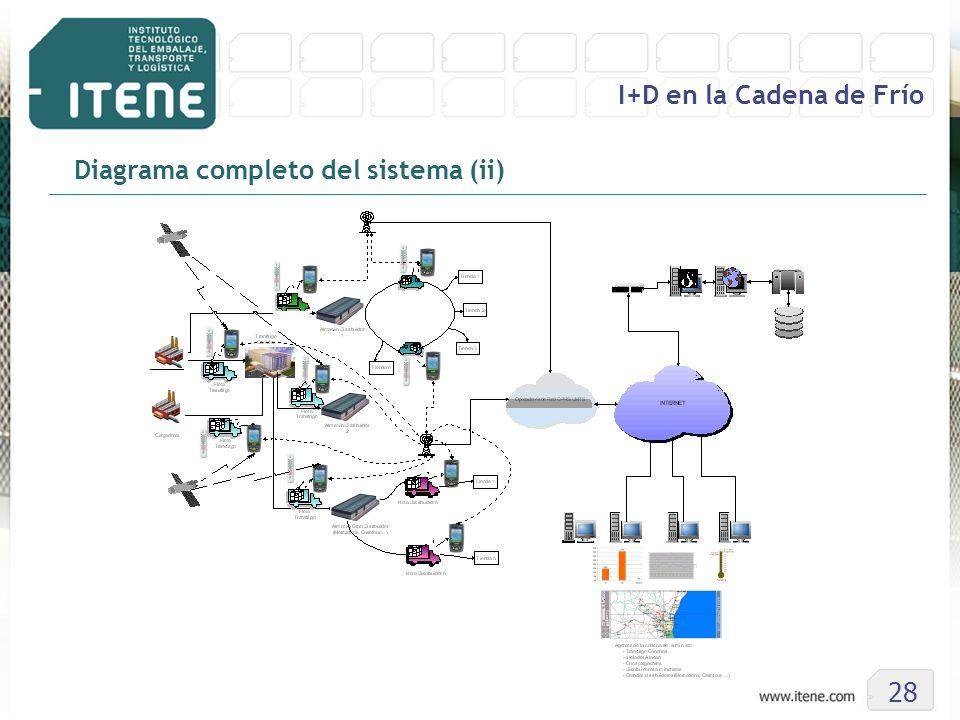 28 I+D en la Cadena de Frío Diagrama completo del sistema (ii)