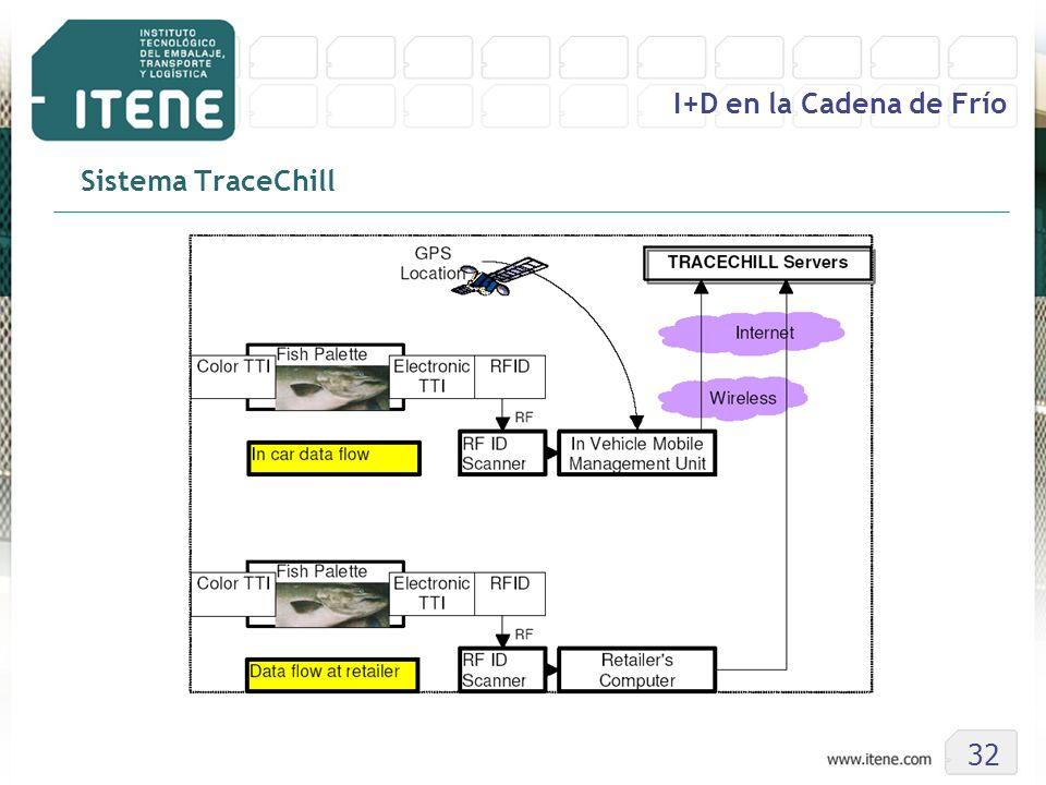 Sistema TraceChill 32 I+D en la Cadena de Frío