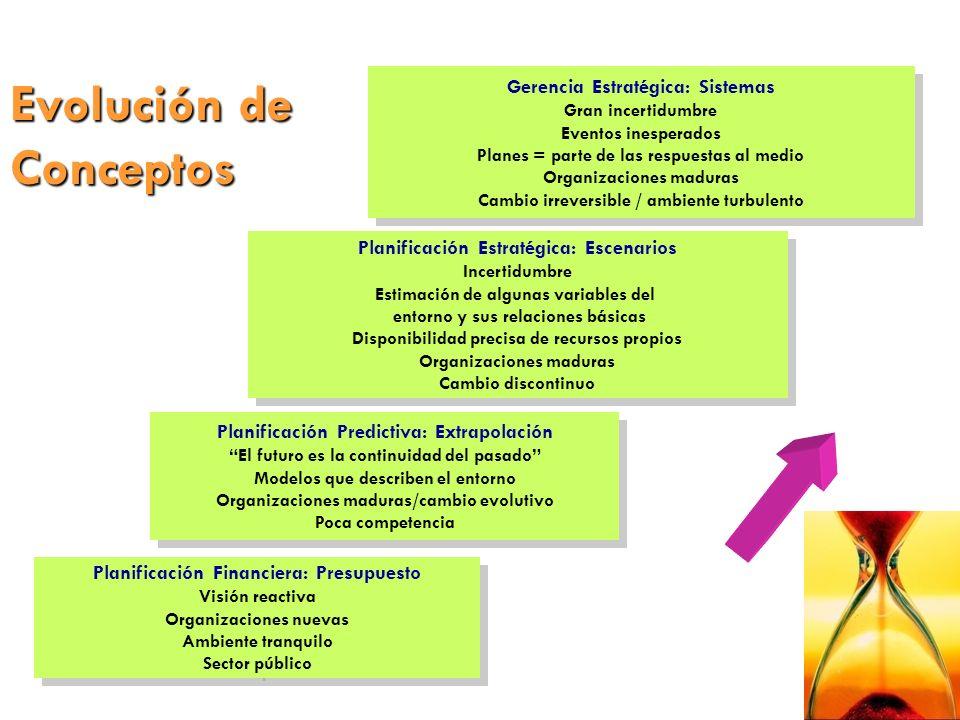 Evolución de Conceptos Planificación Financiera: Presupuesto Visión reactiva Organizaciones nuevas Ambiente tranquilo Sector público Planificación Fin