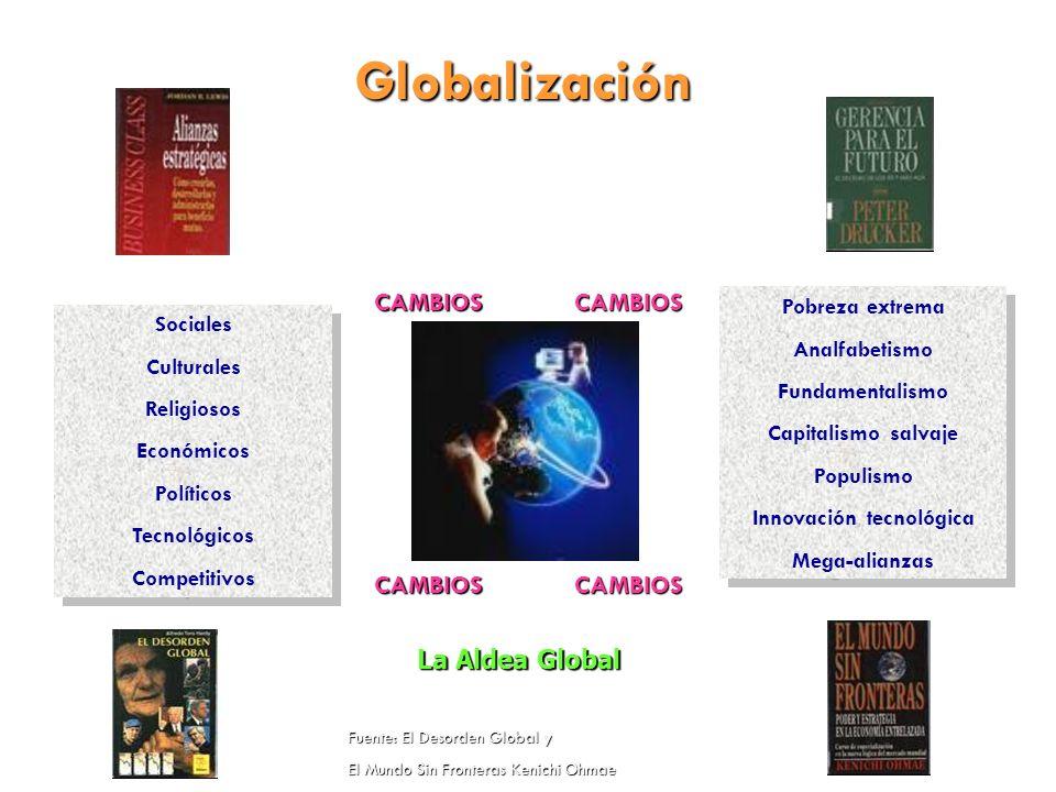Globalización CAMBIOSCAMBIOS CAMBIOSCAMBIOS Sociales Culturales Religiosos Económicos Políticos Tecnológicos Competitivos Sociales Culturales Religios