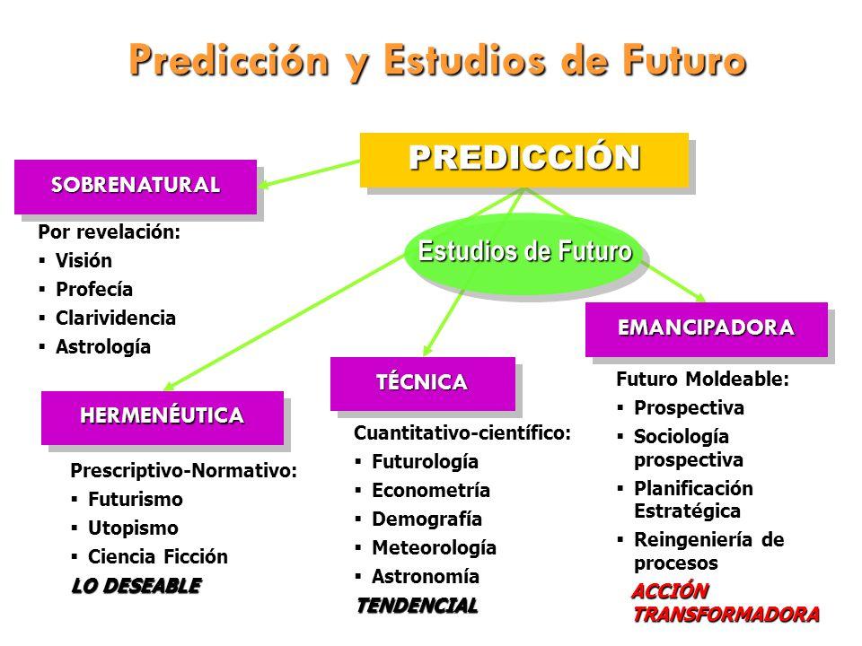 Predicción y Estudios de Futuro PREDICCIÓNPREDICCIÓN SOBRENATURALSOBRENATURAL HERMENÉUTICAHERMENÉUTICA TÉCNICATÉCNICA EMANCIPADORAEMANCIPADORA Por rev