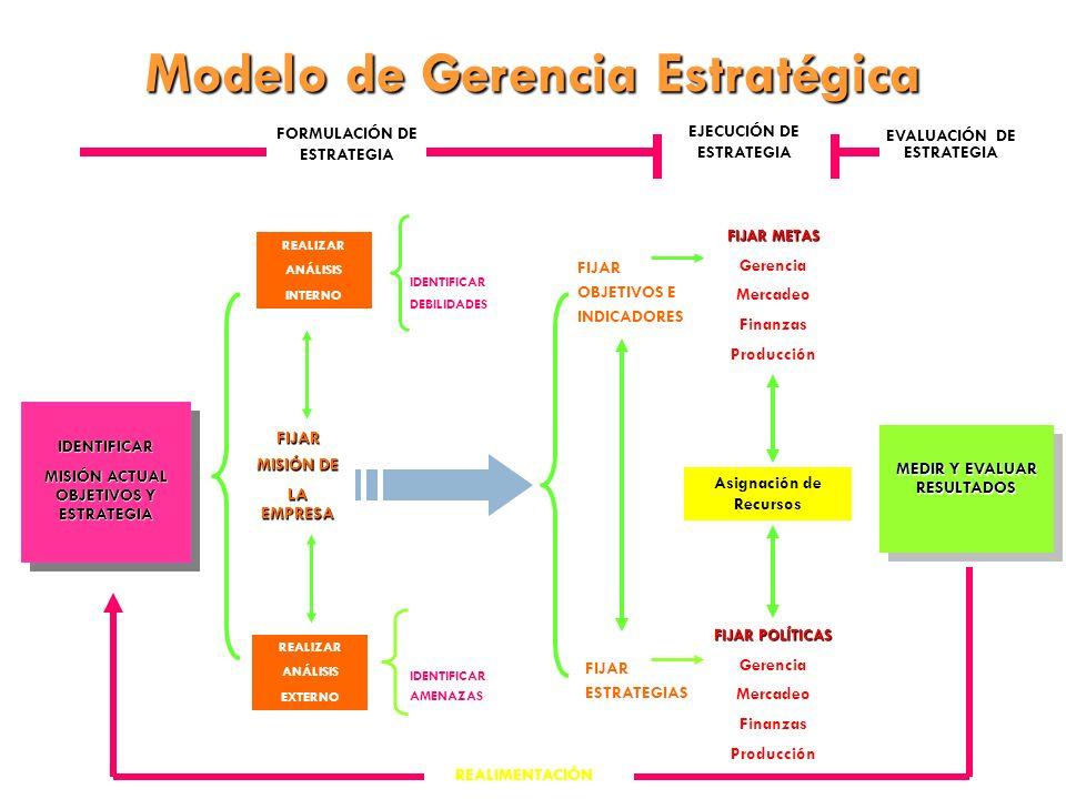 EVALUACIÓN DE ESTRATEGIA REALIMENTACIÓN FORMULACIÓN DE ESTRATEGIA IDENTIFICAR AMENAZAS REALIZAR ANÁLISIS INTERNO IDENTIFICAR OPORTUNIDADES IDENTIFICAR