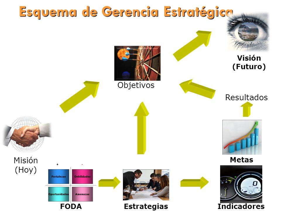 Esquema de Gerencia Estratégica Visión (Futuro) Misión (Hoy) Metas Objetivos FODA Estrategias Indicadores Resultados