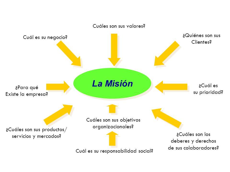La Misión ¿Cuál es su negocio? ¿Cuáles son sus valores? ¿Quiénes son sus Clientes? ¿Cuál es su prioridad? ¿Cuáles son los deberes y derechos de sus co