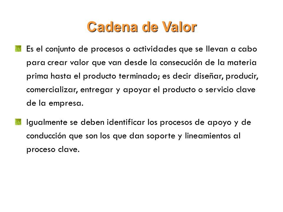 Cadena de Valor Es el conjunto de procesos o actividades que se llevan a cabo para crear valor que van desde la consecución de la materia prima hasta