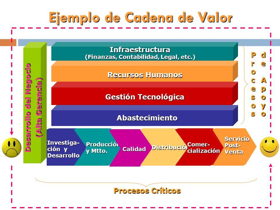 Investiga- ción y Desarrollo Desarrollo del Negocio (Alta Gerencia) Abastecimiento Gestión Tecnológica Recursos Humanos Infraestructura (Finanzas, Con