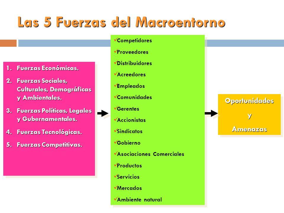 Las 5 Fuerzas del Macroentorno 1.Fuerzas Económicas. 2.Fuerzas Sociales, Culturales, Demográficas y Ambientales. 3.Fuerzas Políticas, Legales y Gubern