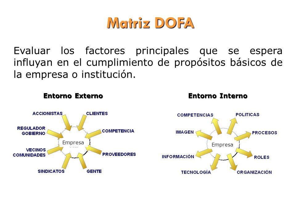 Evaluar los factores principales que se espera influyan en el cumplimiento de propósitos básicos de la empresa o institución. Empresa Entorno Externo