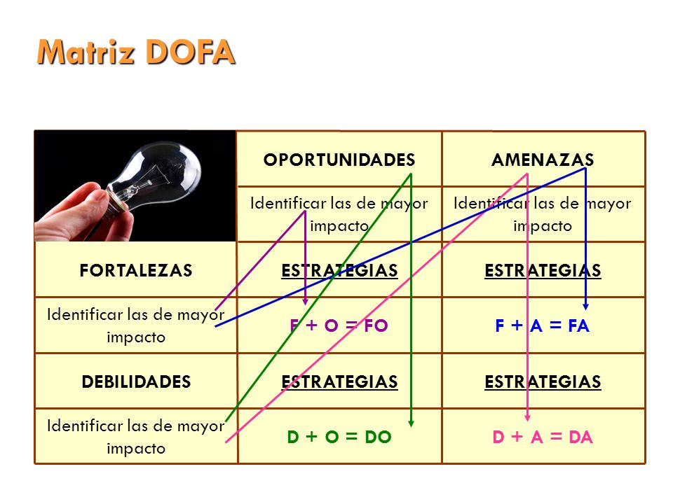 Matriz DOFA OPORTUNIDADESAMENAZAS Identificar las de mayor impacto FORTALEZASESTRATEGIAS Identificar las de mayor impacto F + O = FOF + A = FA DEBILID