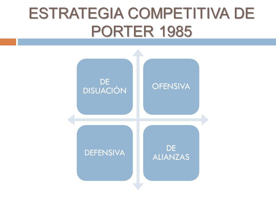 DE DISUACIÓN OFENSIVADEFENSIVA DE ALIANZAS ESTRATEGIA COMPETITIVA DE PORTER 1985