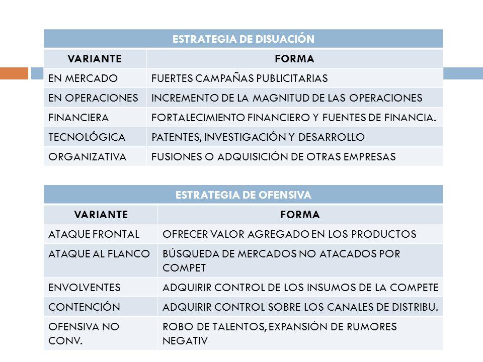 ESTRATEGIA DE DISUACIÓN VARIANTEFORMA EN MERCADOFUERTES CAMPAÑAS PUBLICITARIAS EN OPERACIONESINCREMENTO DE LA MAGNITUD DE LAS OPERACIONES FINANCIERAFO