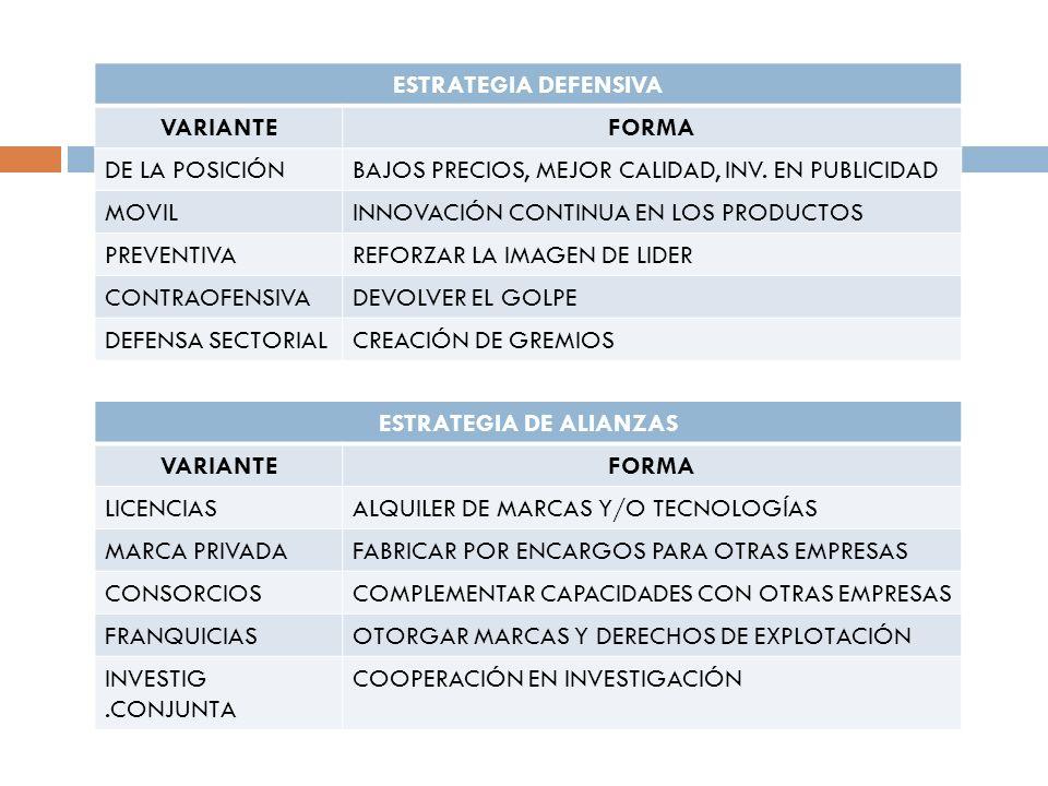 ESTRATEGIA DE ALIANZAS VARIANTEFORMA LICENCIASALQUILER DE MARCAS Y/O TECNOLOGÍAS MARCA PRIVADAFABRICAR POR ENCARGOS PARA OTRAS EMPRESAS CONSORCIOSCOMP