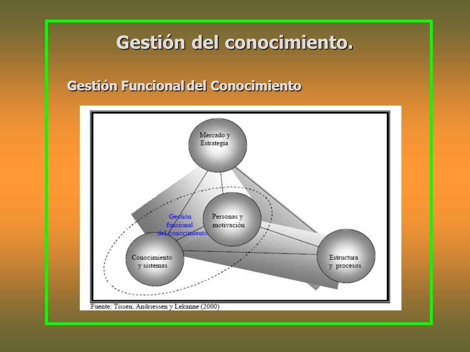 Gestión del conocimiento. Gestión Funcionaldel Conocimiento Gestión Funcional del Conocimiento