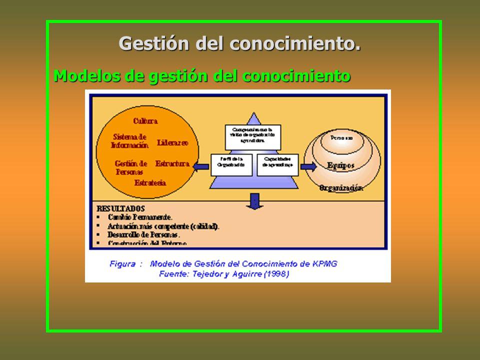 Gestión del conocimiento. Modelos de gestión del conocimiento