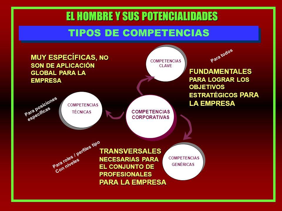 EL HOMBRE Y SUS POTENCIALIDADES TIPOS DE COMPETENCIAS COMPETENCIAS CLAVE COMPETENCIAS GENÉRICAS COMPETENCIAS TÉCNICAS FUNDAMENTALES PARA LOGRAR LOS OBJETIVOS ESTRATÉGICOS PARA LA EMPRESA TRANSVERSALES NECESARIAS PARA EL CONJUNTO DE PROFESIONALES PARA LA EMPRESA MUY ESPECÍFICAS, NO SON DE APLICACIÓN GLOBAL PARA LA EMPRESA Para todos Para roles / perfiles tipo Con niveles Para posiciones específicas COMPETENCIAS CORPORATIVAS