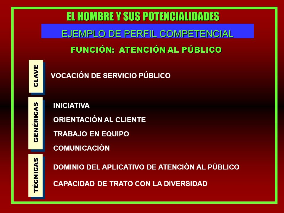 EL HOMBRE Y SUS POTENCIALIDADES EJEMPLO DE PERFIL COMPETENCIAL FUNCIÓN: ATENCIÓN AL PÚBLICO CLAVE VOCACIÓN DE SERVICIO PÚBLICO GENÉRICAS INICIATIVA ORIENTACIÓN AL CLIENTE TRABAJO EN EQUIPO COMUNICACIÓN TÉCNICAS DOMINIO DEL APLICATIVO DE ATENCIÓN AL PÚBLICO CAPACIDAD DE TRATO CON LA DIVERSIDAD