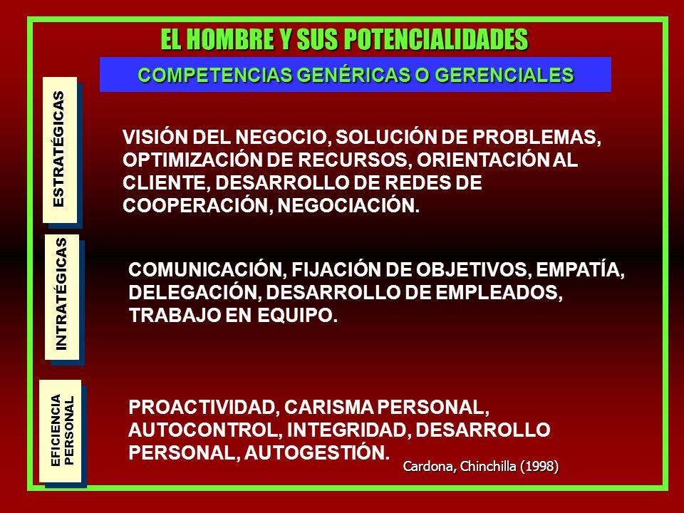 EL HOMBRE Y SUS POTENCIALIDADES COMPETENCIAS GENÉRICAS O GERENCIALES ESTRATÉGICAS VISIÓN DEL NEGOCIO, SOLUCIÓN DE PROBLEMAS, OPTIMIZACIÓN DE RECURSOS, ORIENTACIÓN AL CLIENTE, DESARROLLO DE REDES DE COOPERACIÓN, NEGOCIACIÓN.