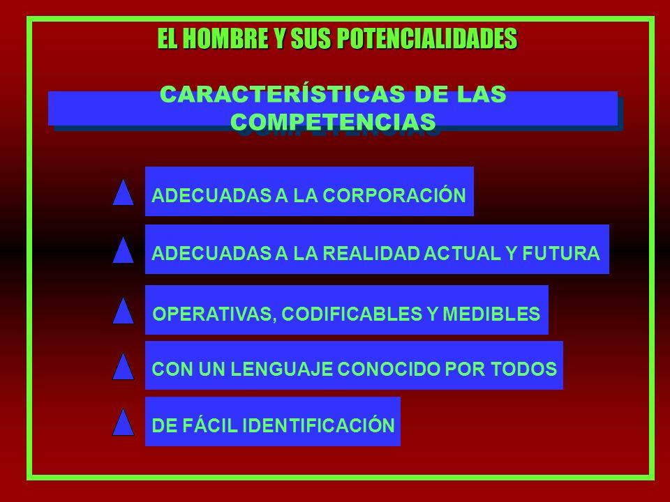 EL HOMBRE Y SUS POTENCIALIDADES CARACTERÍSTICAS DE LAS COMPETENCIAS ADECUADAS A LA CORPORACIÓN ADECUADAS A LA REALIDAD ACTUAL Y FUTURA OPERATIVAS, CODIFICABLES Y MEDIBLES CON UN LENGUAJE CONOCIDO POR TODOS DE FÁCIL IDENTIFICACIÓN