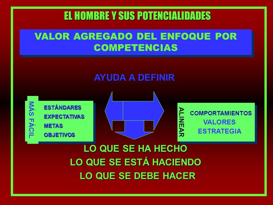 EL HOMBRE Y SUS POTENCIALIDADES VALOR AGREGADO DEL ENFOQUE POR COMPETENCIAS AYUDA A DEFINIR LO QUE SE ESTÁ HACIENDO LO QUE SE DEBE HACER LO QUE SE HA HECHO MÁS FÁCILESTÁNDARES ALINEAR ESTRATEGIA VALORES COMPORTAMIENTOS EXPECTATIVAS METAS OBJETIVOS