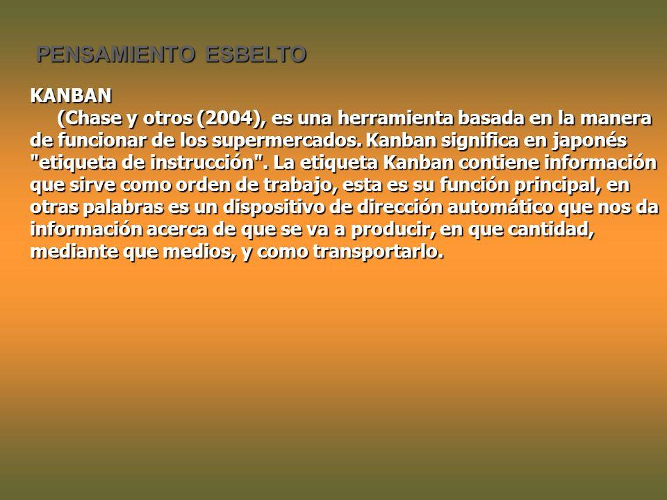 PENSAMIENTO ESBELTO KANBAN (Chase y otros (2004), es una herramienta basada en la manera de funcionar de los supermercados.