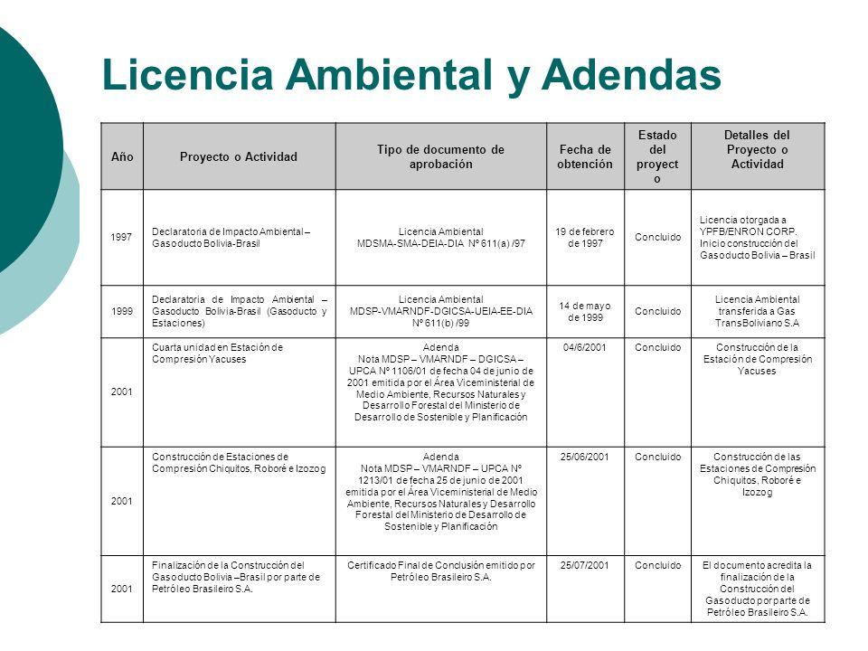 AñoProyecto o Actividad Tipo de documento de aprobación Fecha de obtención Estado del proyect o Detalles del Proyecto o Actividad 1997 Declaratoria de