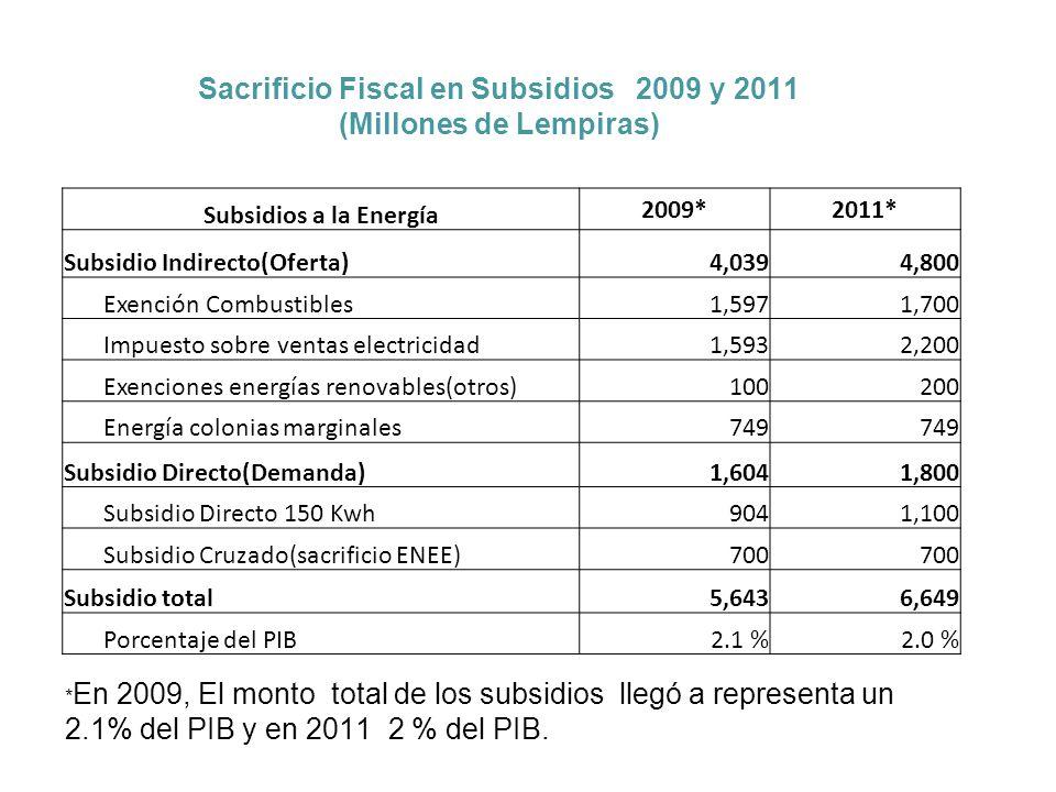 Sacrificio Fiscal en Subsidios 2009 y 2011 (Millones de Lempiras) Subsidios a la Energía 2009*2011* Subsidio Indirecto(Oferta)4,0394,800 Exención Combustibles1,5971,700 Impuesto sobre ventas electricidad1,5932,200 Exenciones energías renovables(otros)100200 Energía colonias marginales749 Subsidio Directo(Demanda)1,6041,800 Subsidio Directo 150 Kwh9041,100 Subsidio Cruzado(sacrificio ENEE)700 Subsidio total5,6436,649 Porcentaje del PIB2.1 %2.0 % * En 2009, El monto total de los subsidios llegó a representa un 2.1% del PIB y en 2011 2 % del PIB.