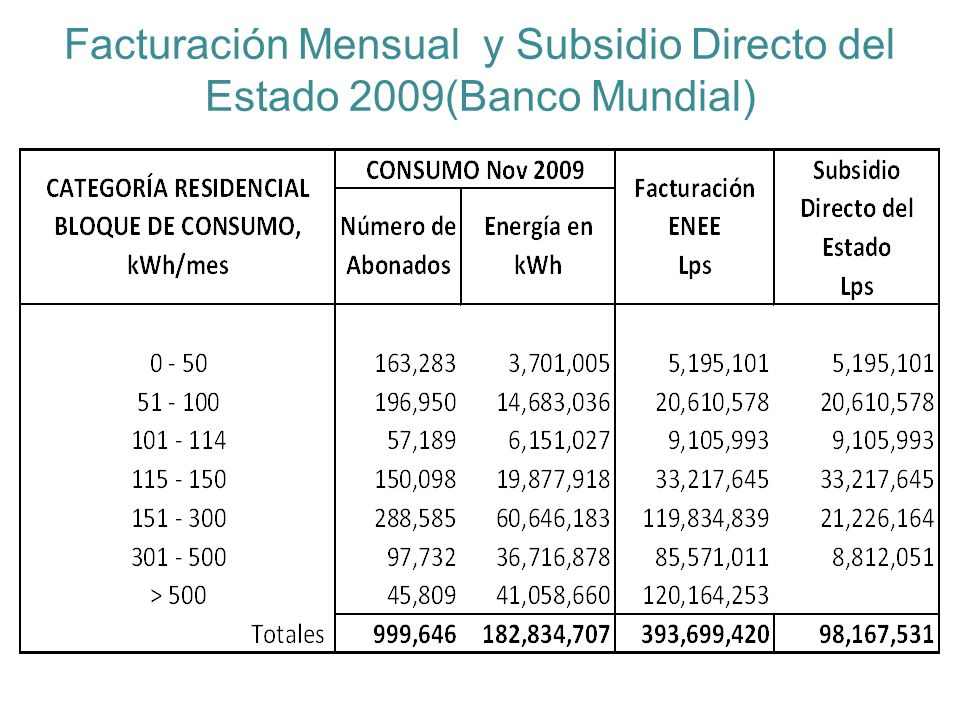 Subsidios otorgados por el Gobierno 2012