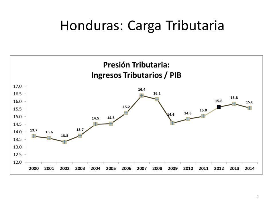 Honduras: Carga Tributaria 4