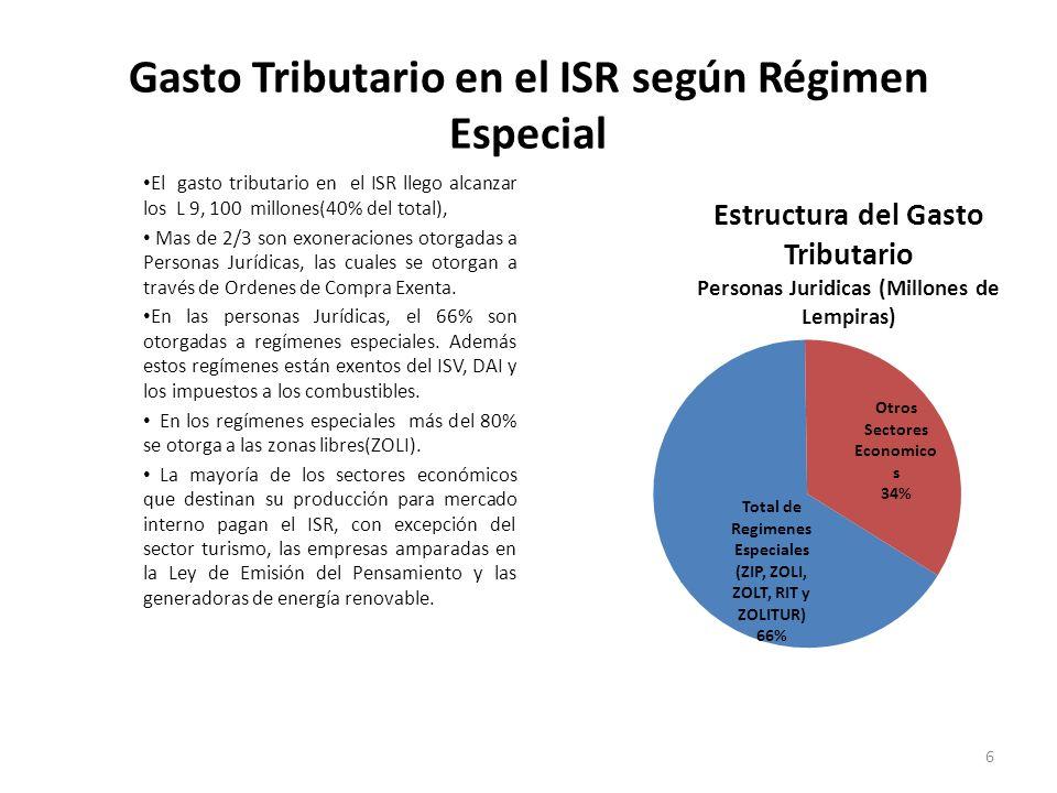 Gasto Tributario en el ISR según Régimen Especial El gasto tributario en el ISR llego alcanzar los L 9, 100 millones(40% del total), Mas de 2/3 son ex