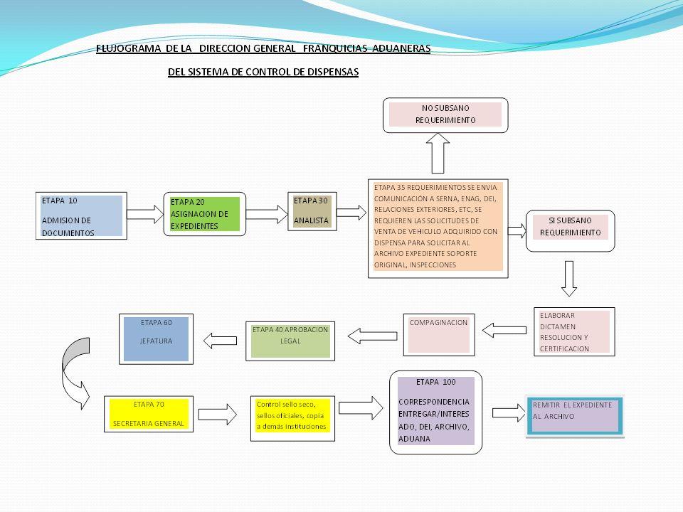 PROCEDIMIENTO DE OTORGAMIENTO DE LOS BENEFICIOS FISCALES PROCEDIMIENTO SEFIN