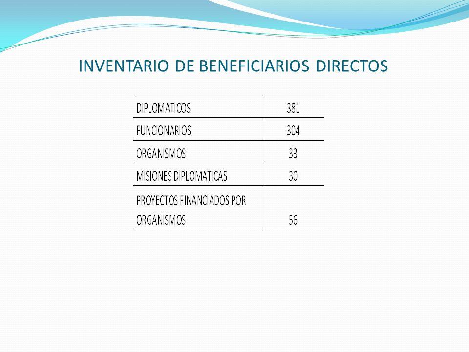 INVENTARIO DE BENEFICIARIOS DIRECTOS