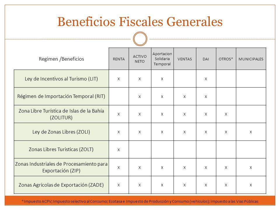 Regimen /Beneficios RENTA ACTIVO NETO Aportacion Solidaria Temporal VENTASDAIOTROS*MUNICIPALES Ley de Incentivos al Turismo (LIT) XXX X Régimen de Imp