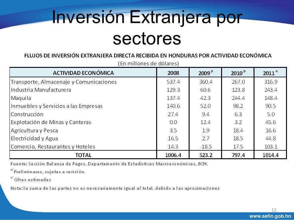 Inversión Extranjera por sectores 11